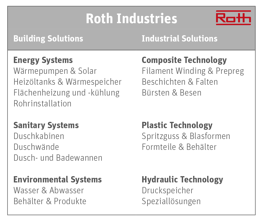 Logos Roth Industries