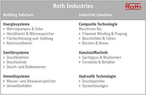 Roth Unternehmensstruktur